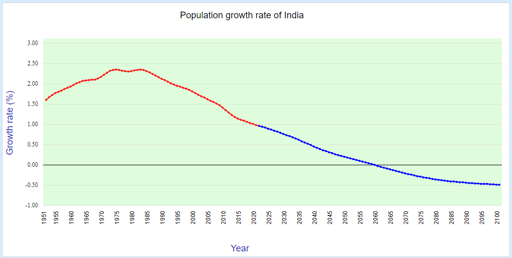 population growth rate of india (1951-2100)