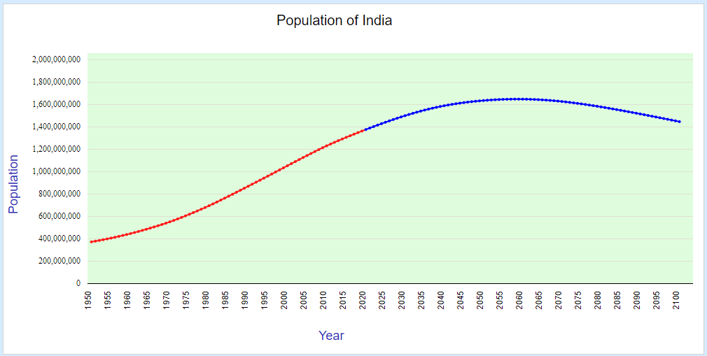population of india (1950-2100)