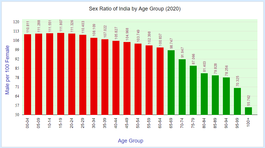 sex ratio of india by age group in 2020