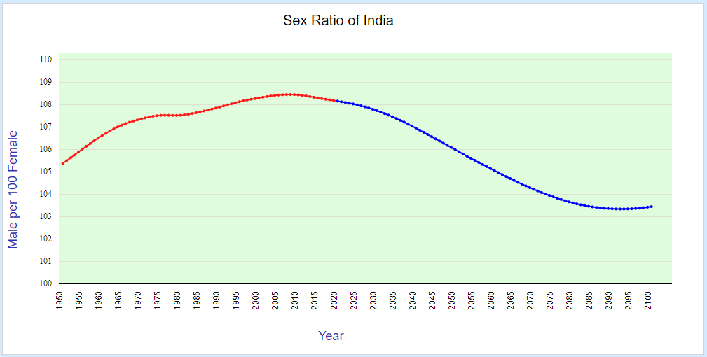 sex ratio of india (1950-2100)