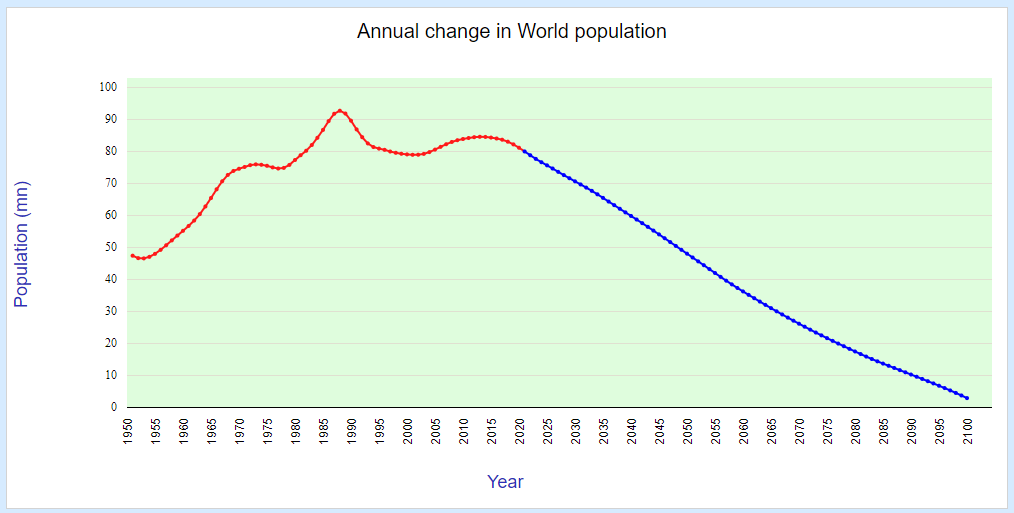 Annual change in World population (1951-2100)