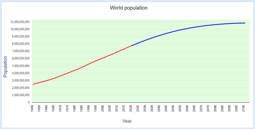 World population (1950-2100)