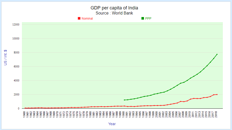 gdp per capita of India in dollar (1960-2018)