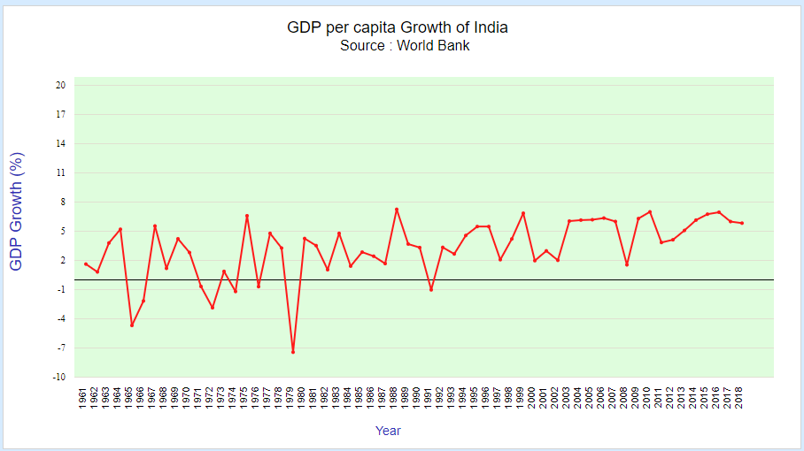 gdp per capita growth of india by world-bank (1961-2018)