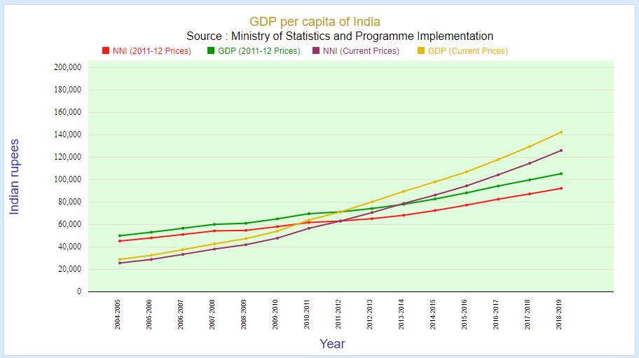 gdp per capita of India in rupees (2004-2019)