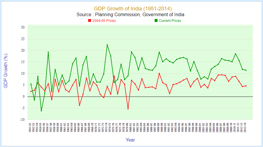 gdp growth of india in rupees (1951-2014)