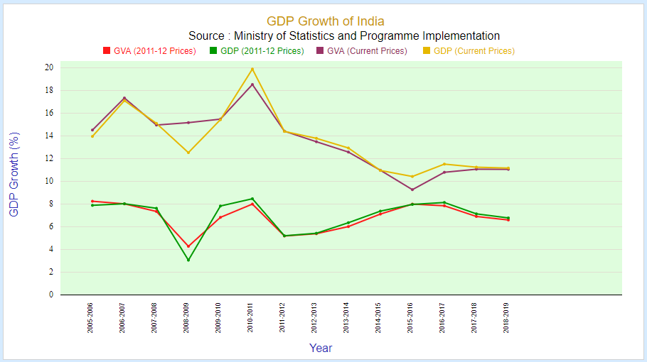 gdp growth of india in rupees (2005-2019)