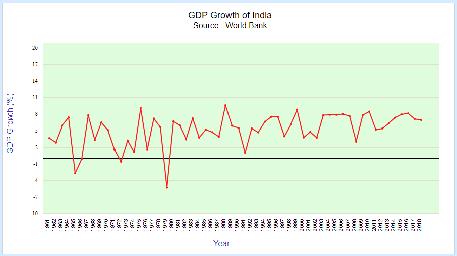 gdp growth of india by world-bank (1961-2018)