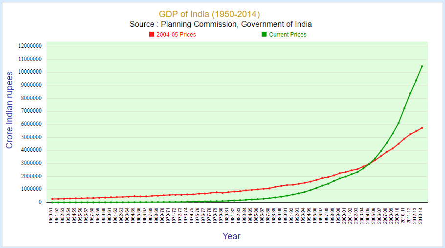 gdp of India in rupees (1950-2014)