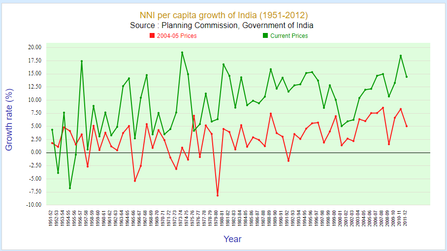 nni per capita growth of india in rupees (1951-2012)