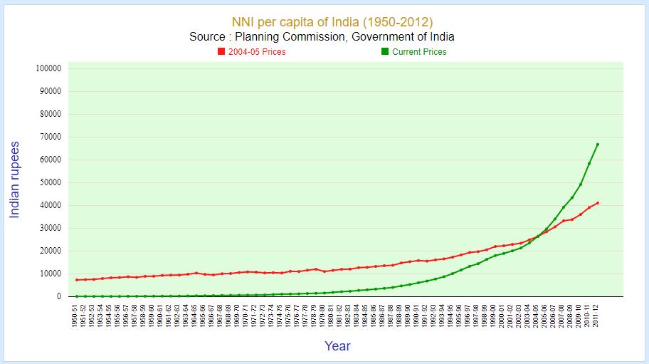 nni per capita of India in rupees (1950-2012)