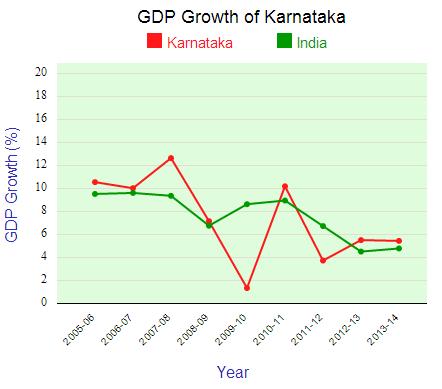 economic growth in india pdf