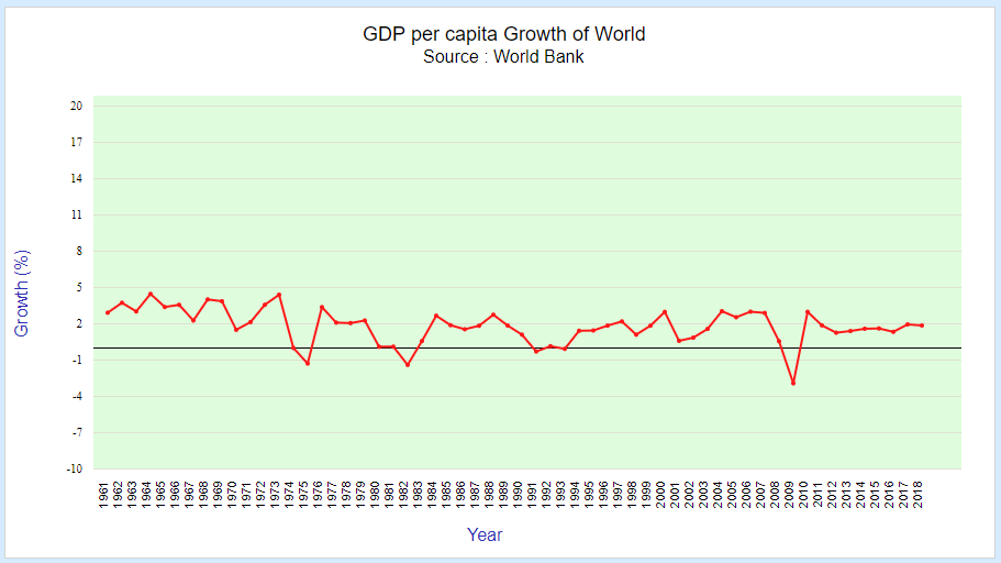 GDP per capita growth rate of world
