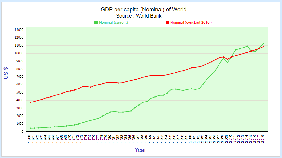 GDP (nominal) per capita of world
