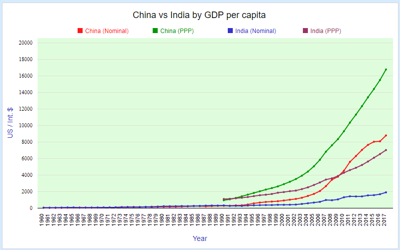 China vs India by GDP per capita