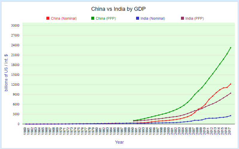 China vs India by GDP