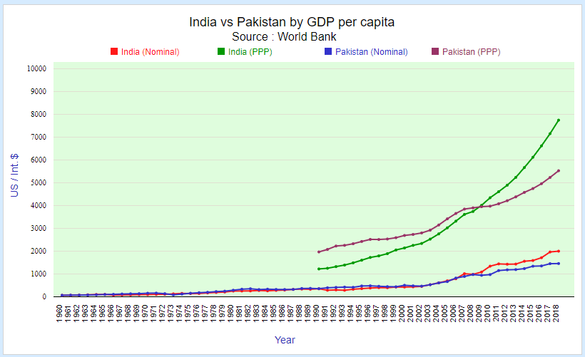 India vs Pakistan by GDP per capita
