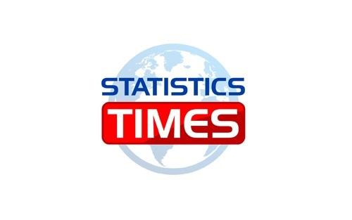 statisticstimes